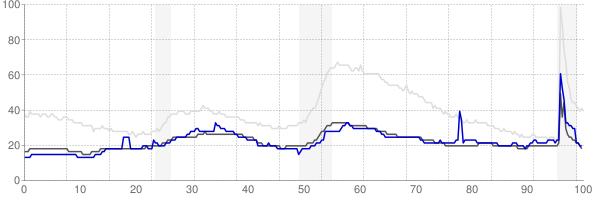 Grand Island, Nebraska monthly unemployment rate chart